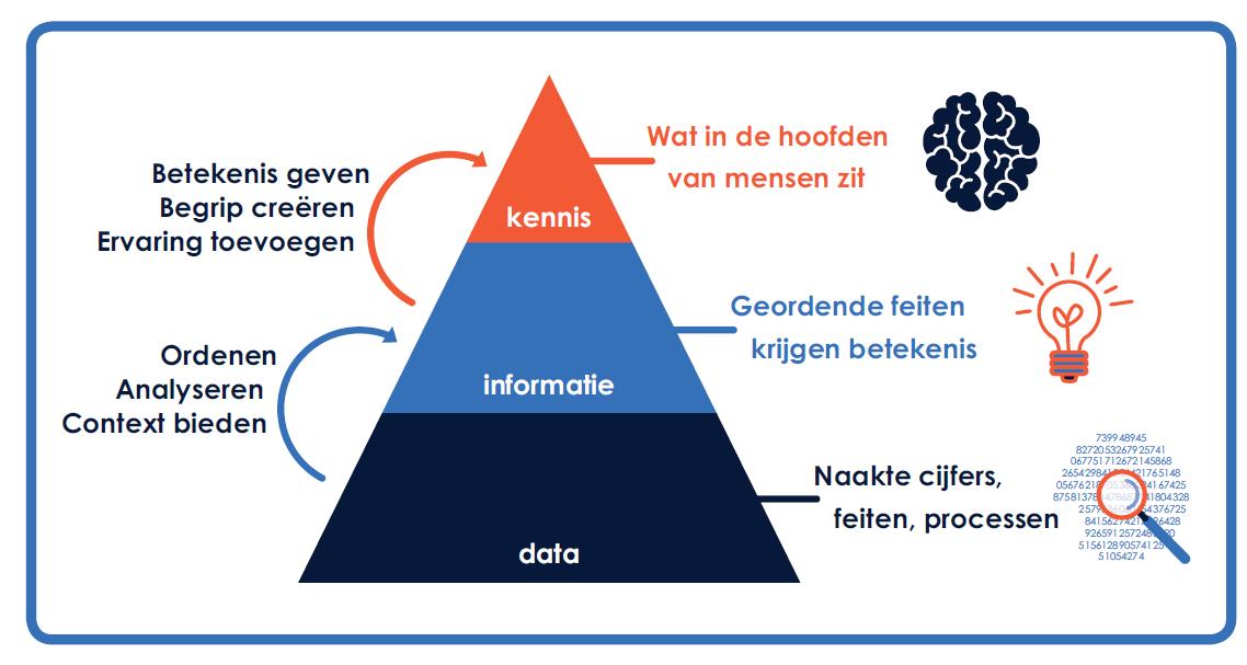 data-informatie-kennis-kennismanagement