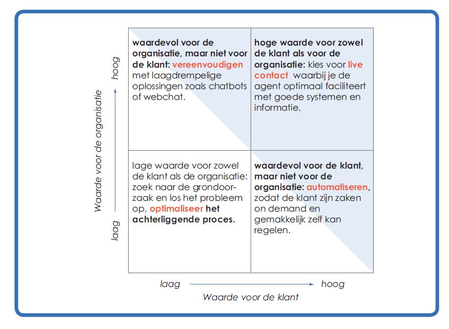 knelpunten-oplossen-organisatie-klant