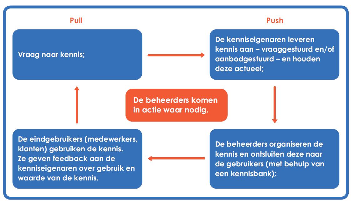 rollen-kennismanagement