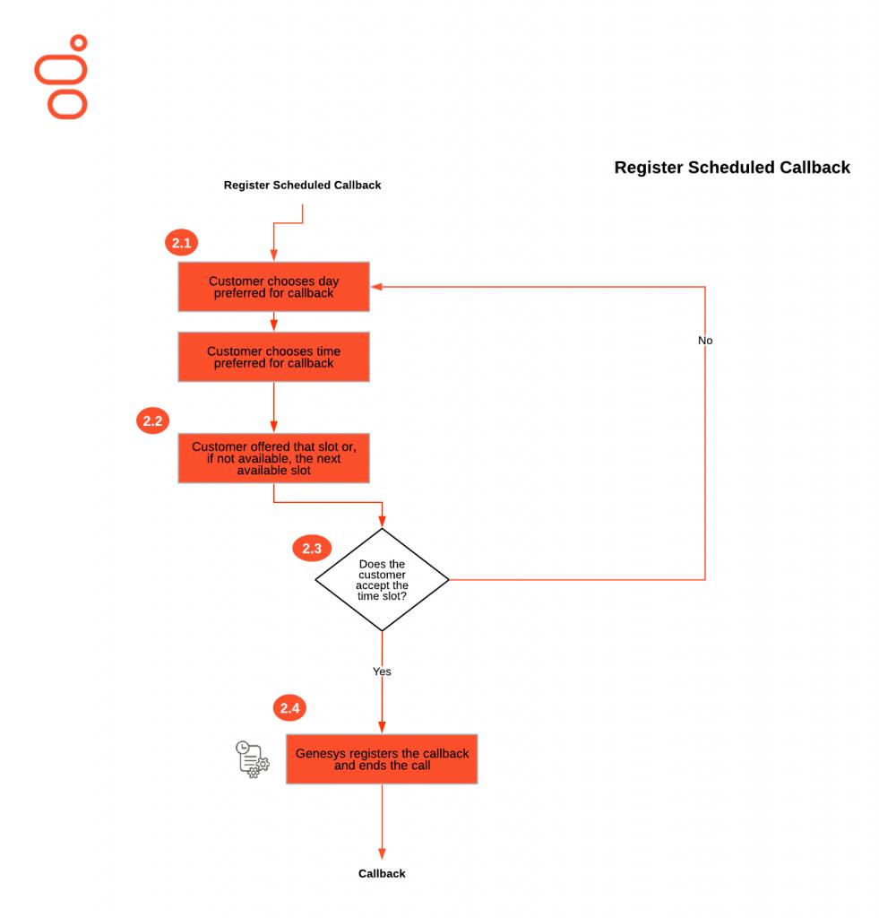 register-callback-terugbelverzoek-genesys-cloud
