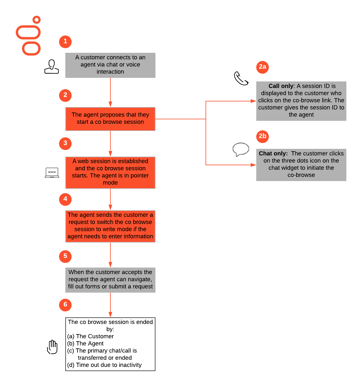 co-browsing-business-flow-genesys-cloud