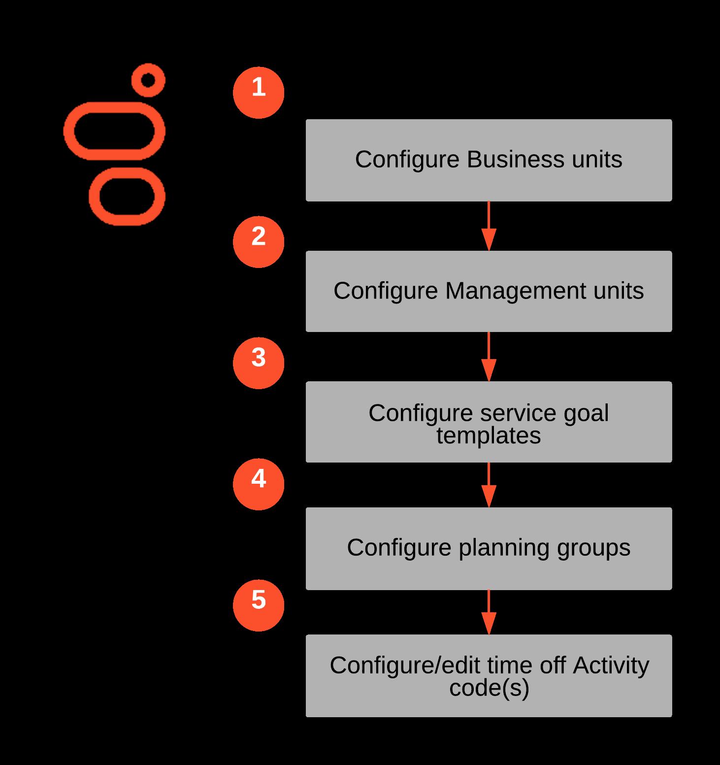 resource-management-basic-flow-genesys-cloud