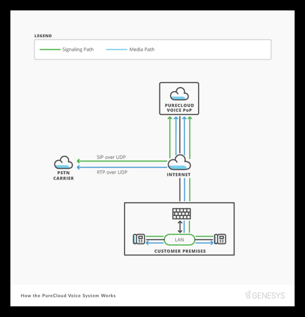 spraakdiensten-business-flow-genesys-cloud
