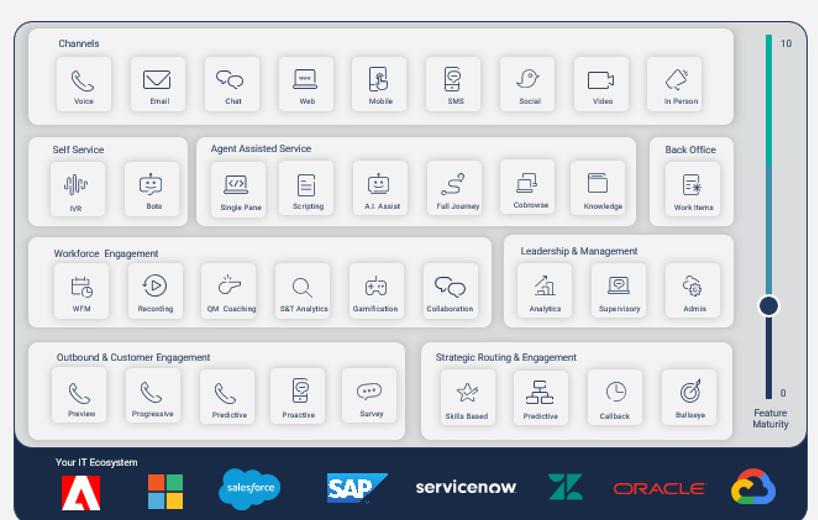 redenen-cloud-contact-center-cx-applicaties